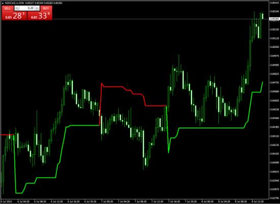 Вид индикатора MTF SuperTrend на графике