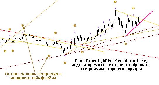 Индикатор watl: инструкция для настройки