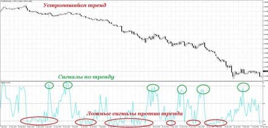 Ложные сигналы индикатора WPR