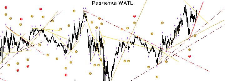 Индикатор watl: описание работы