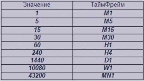 Настройка индикатора mtf supertrend