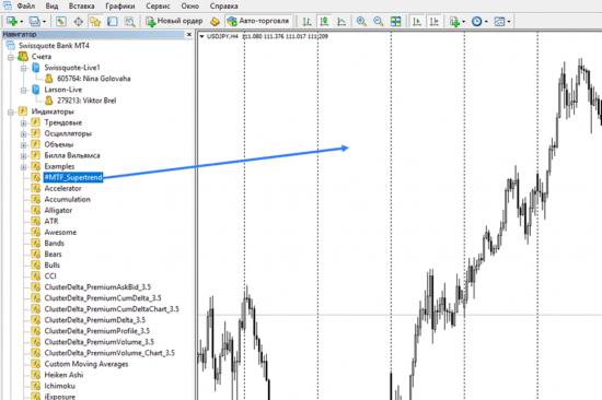 Как скачать индикатор супертренд и установить на график