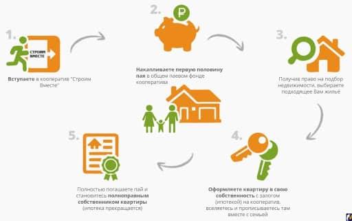 «Строим вместе» - всероссийская программа кредитования в банке Открытие