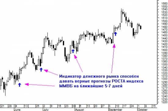 опережающие макроэкономические индикаторы