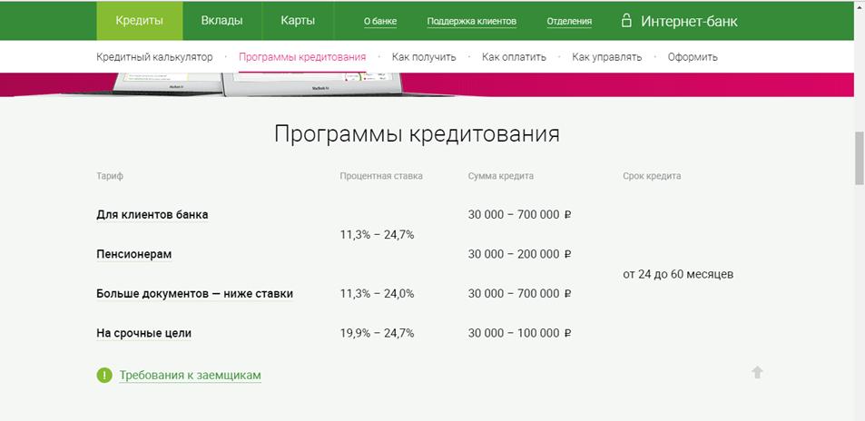Потребительский кредит в спб без подтверждения доходов калькулятор сбербанка