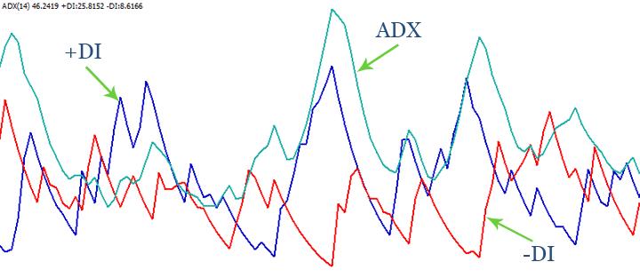 adx cobra - индикатор для форекс