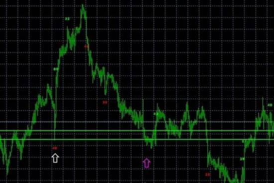 пример сигналов по индикатору Bar Value