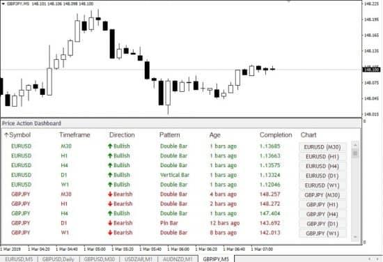 индикатор паттернов price action