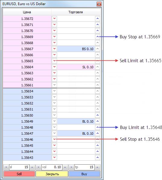 Индикатор Стакан цен