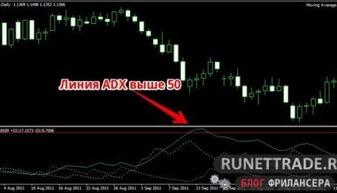 стратегия adx 50