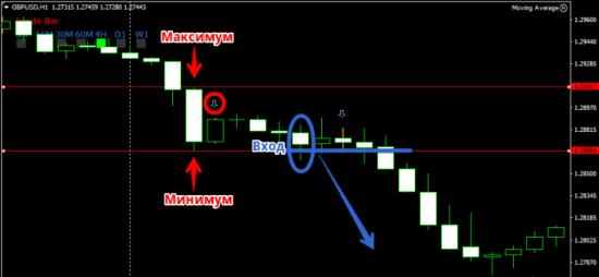 индикатор price action для мт4