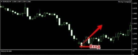 применение adx в торговых стратегиях