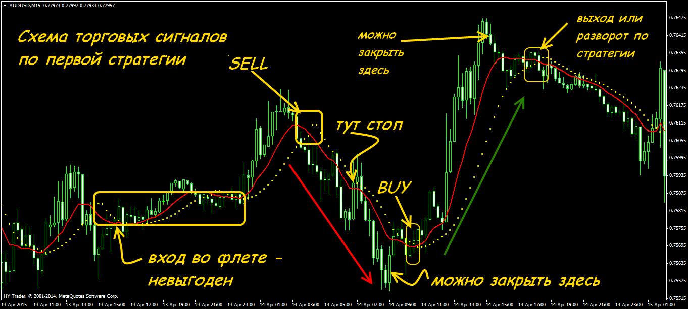 Торговые сигналы по стратегии на м15