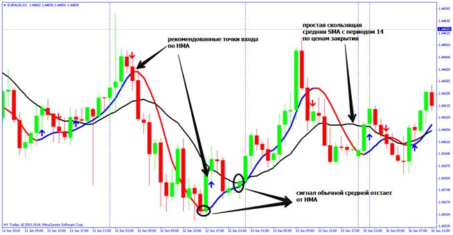 hull moving average: индикатор для торговли