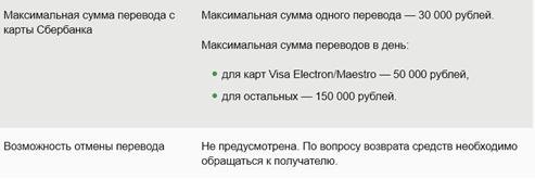 Перевод средств с карты Сбербанка на карту Сбербанка