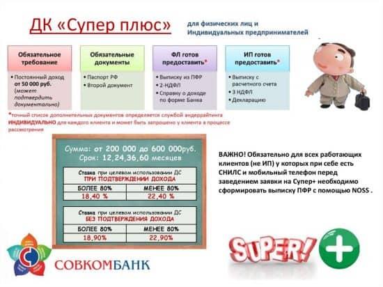 Кредитная программа для физических лиц от Совкомбанка «Суперплюс»