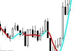 Сигналы индикатора zwinnercolorsignals