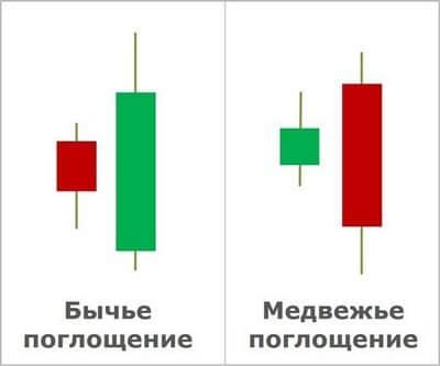 безиндикаторная система заработка на бинарных опционах