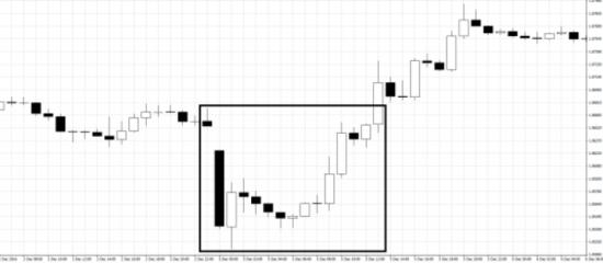 5-12-768x335 Безиндикаторные торговые стратегии на Форекс