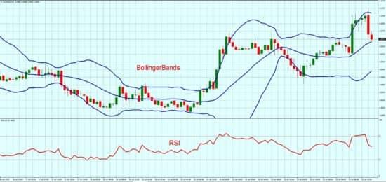 Стратегия торговли по bb rsi