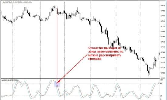 настройки индикатора stochastic