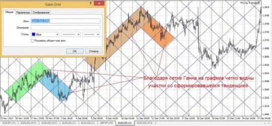 Индикатор Ганна на графике
