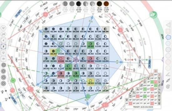 Квадрат Ганна на графике