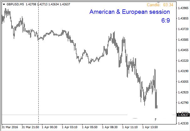 индикатор для отображения торговых сессий
