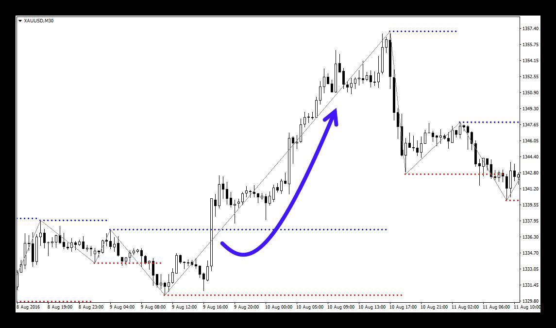 индикатор форекс для золота
