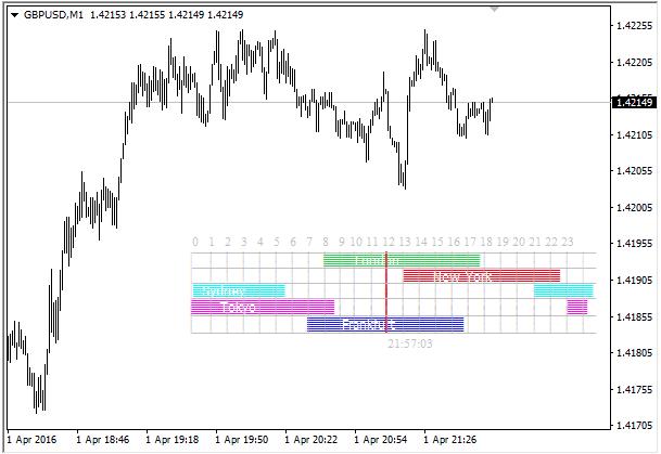Индикатор, показывающий торговые сессии