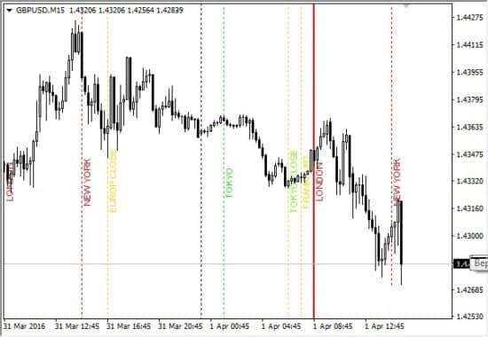 индикатор открытия торговых сессий
