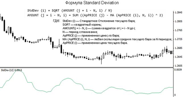 Индикатор Standard Deviation