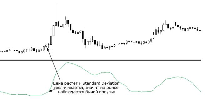 Индикатор Standart Deviation на графике