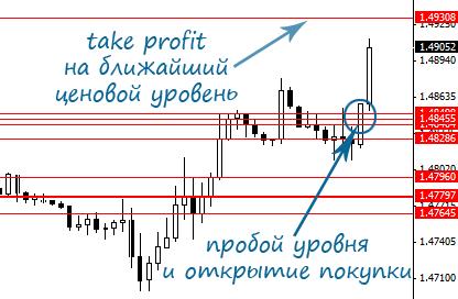 Индикатор X-lines для мт4