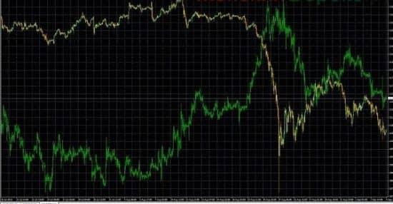 индикатор для торговли золотом Overlay Charts