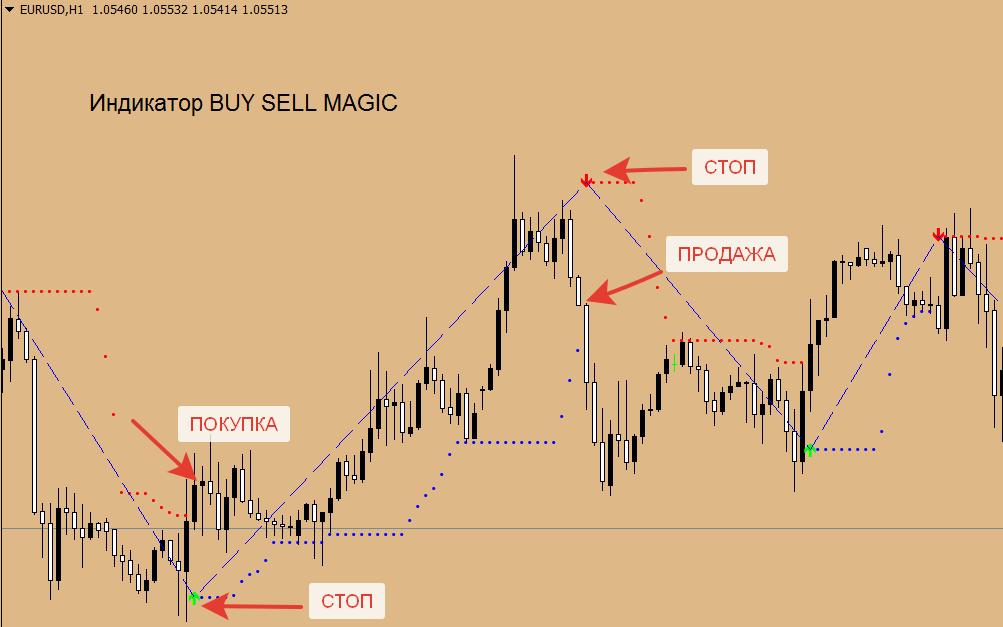 сигнальный индикатор без перерисовки Buy Sell Magic