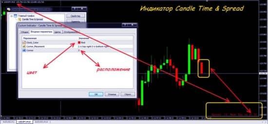Candle Time & Spread – индикатор спреда и времени закрытия свечи