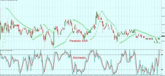 Индикатор форекс Parabolic sar color alert
