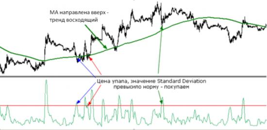 Standard deviation на графике