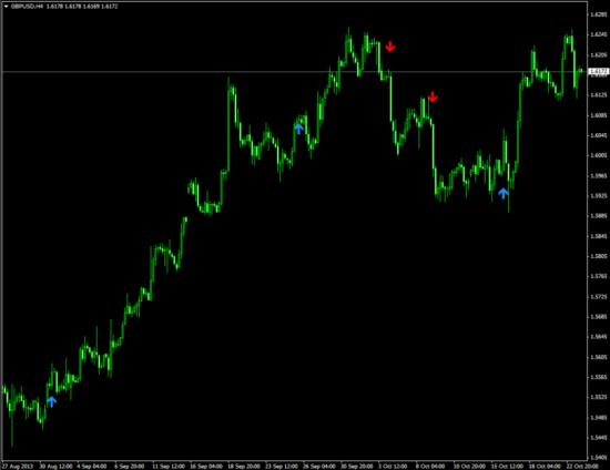 Сигнальный индикатор для входа в рынок