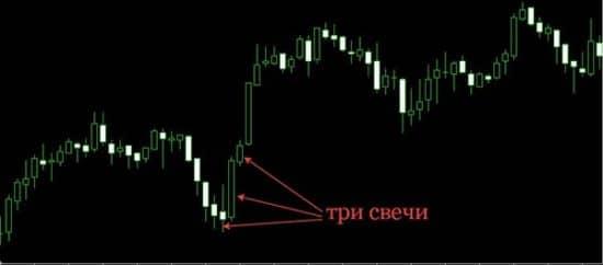 Форекс-стратегия «Три свечи»