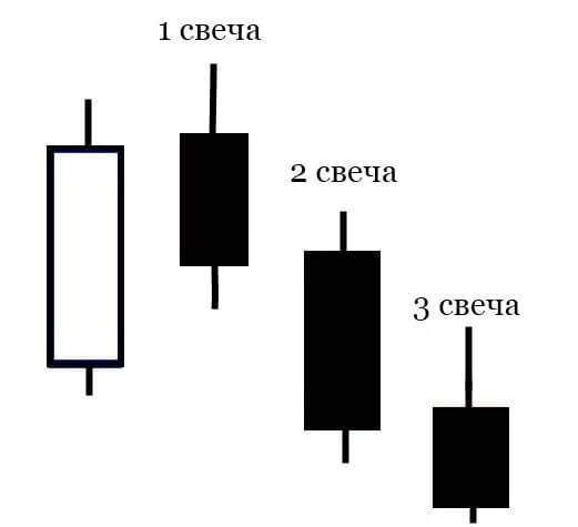 Стратегия «3 свечи» для Форекс