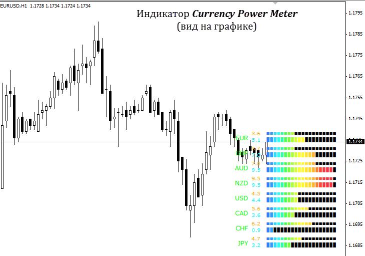 Как выглядит индикатор currency power meter