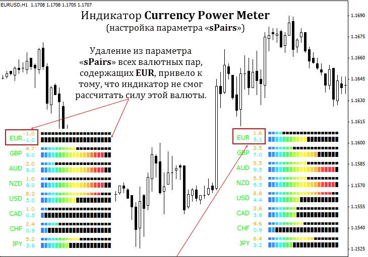 Индикатор currency power meter на графике