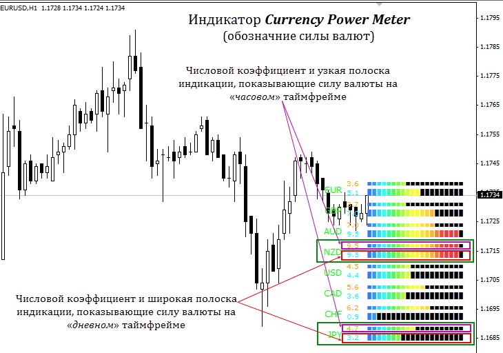 Индикатор Currency power meter: описание