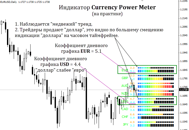 Индикатор Currency power meter