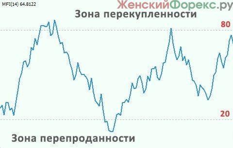 Многофункциональный индикатор МФИ