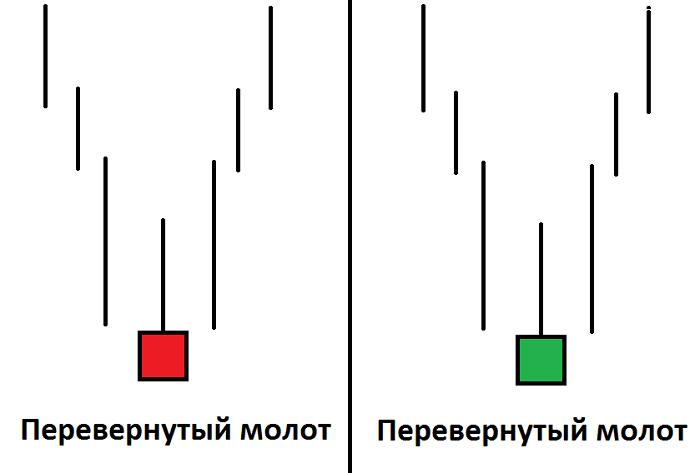 Описание свечных паттернов