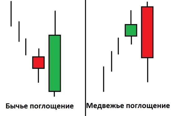 Паттерны свечного анализа