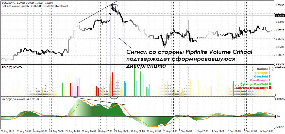 Pipfinite volume critical – индикатор для прибыльной торговли